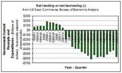 US Net Lending or Borrowing in Billions of US Dollars (Government Current Receipts minus Expenditures)