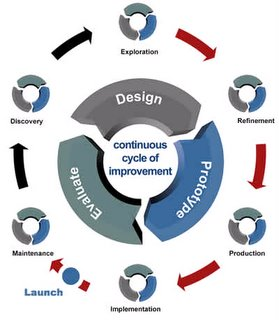 An example of a customer-centered design methodology