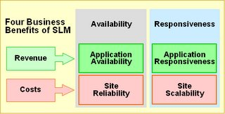 SLM ROI Framework