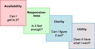 Typical customer's experience of usability: availability, responsiveness, clarity, and utility.
