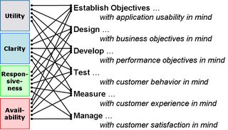 Keeping all four dimensions of usability in focus throughout the life cycle.