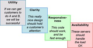 Typical usability concerns during site development: utility, clarity, responsiveness, and availability