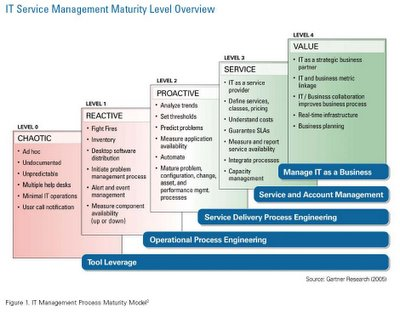 IT Management Process Maturity Model by Gartner Research