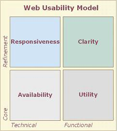 Dimensions of Usability