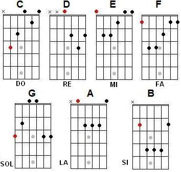 Los acordes mayores de guitarra