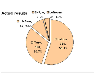 UK Parlimentary seat distribution as of 2005 General election: number of seats and percentage of house (not vote)