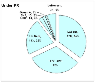 Seat distribution as if 2005 General election was under PR and people voted the same way: number of seats and percentage of house (and vote)
