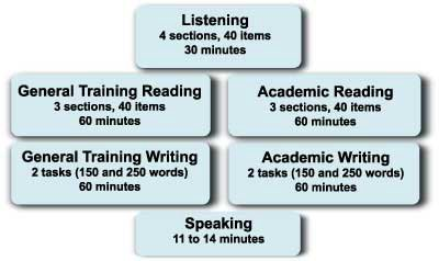 tips how to pass ielts exam