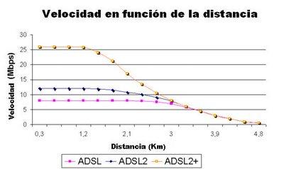 Velocidad ADSL vs. Distancia a la central
