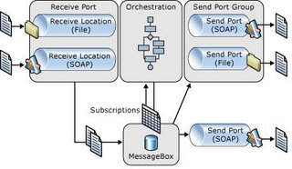 Biztalk messaging architecture