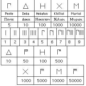 La neurona absurda n meros griegos - Atico las tablas ...
