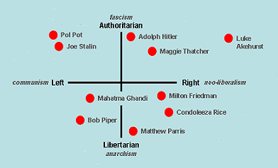 Mainstream views, slightly to the right of the Party