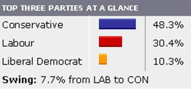 A reasonable result for Labour, all things considered