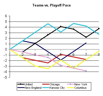 Week 7 Playoff Pace