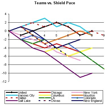 Week 7 Shield Pace