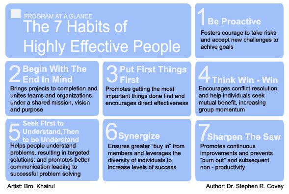 the 7 habits of highly effective people essay Read this literature essay and over 88,000 other research documents the seven habits of highly effective people in 1989, stephen covey's book the 7 habits of highly effective people started a landmark revolution in how we think about time and life management.