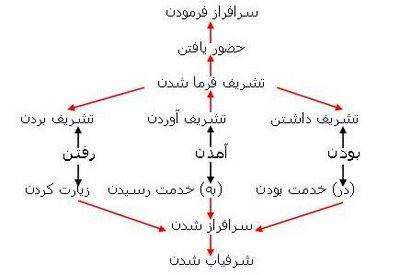 نمودار شماره ی 5 از فصل واژه شناسی اجتماعی زبان فارسی