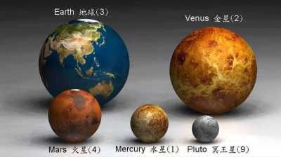 Compare the Earth