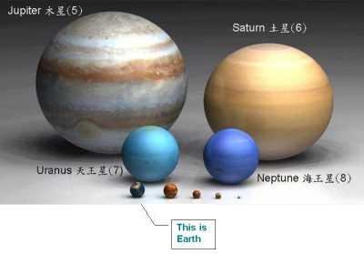 Compare the Earth