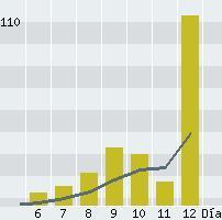 Ampliar Gráfico