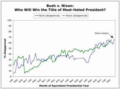 Bush Disapproval
