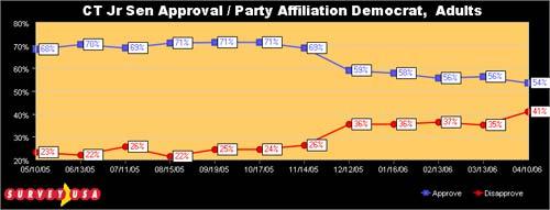 Lieberman Approval, Democrats