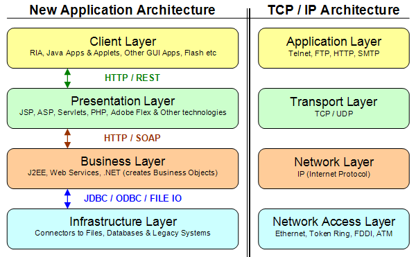 Java And Technology  Rich Internet Applications