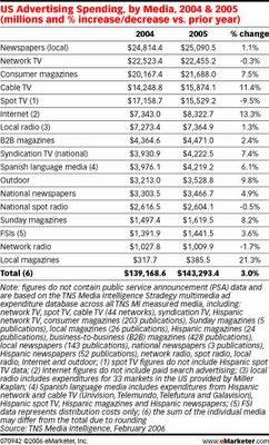 Internet ad spending