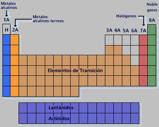 tabla periodica elementos de transicin se sitan en los grupos b de la tabla peridica sus - Tabla Periodica Metales Transicion