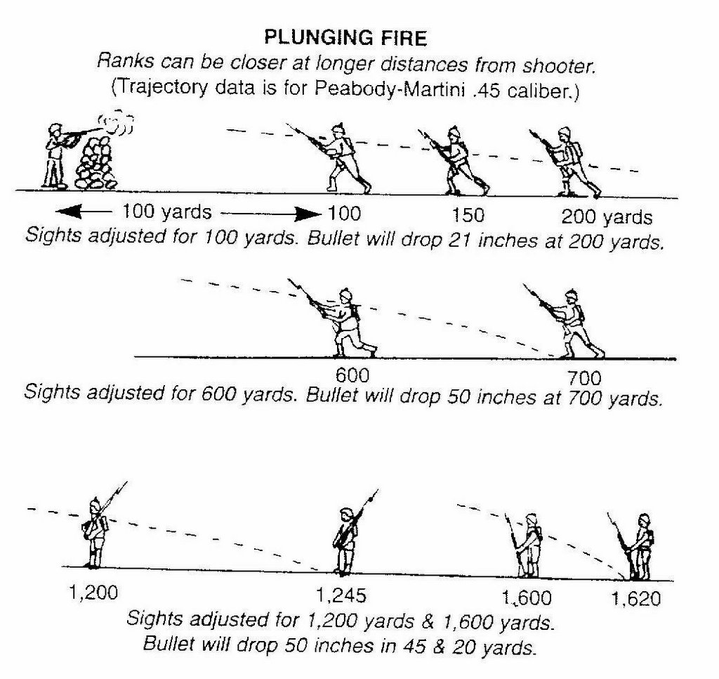Image result for civil war beaten zone of fire diagram