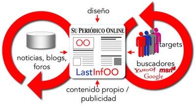 Cómo funciona Lastinfoo