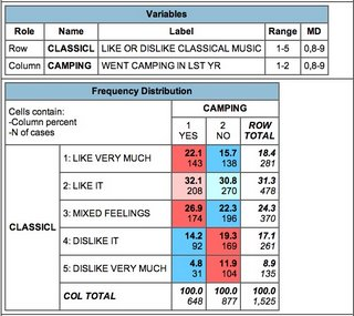 chart comparing incidence of camping with preference for classical music