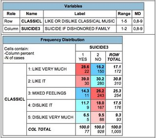 chart comparing acceptability of suicide to avoid family dishonor with preference for classical music