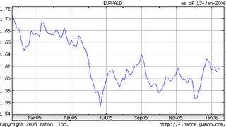 Courbe du change aus$/euro de Janvier 2006