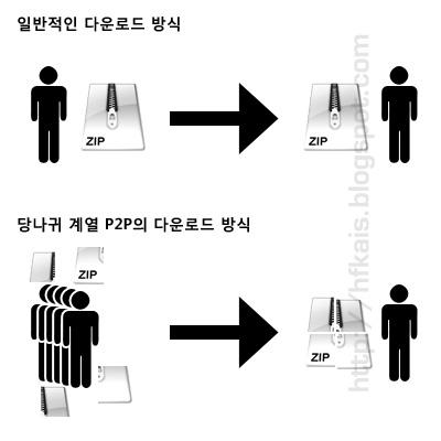 일반적인 다운로드 방식과 당나귀 계열 P2P의 다운로드 방식 비교