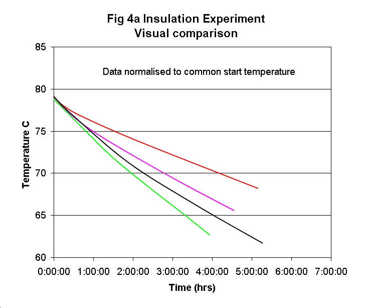 insulation experiment essay Find and save ideas about physics experiments on pinterest | see more ideas about physics projects, electricity experiments and physical science projects.