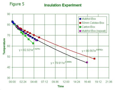 Multifoil insulation experiment comparison of multifoil for Insulation cost comparison