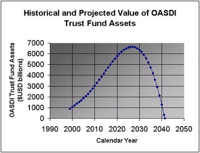 OASDI Trust Fund Historical and Projected Asset Values