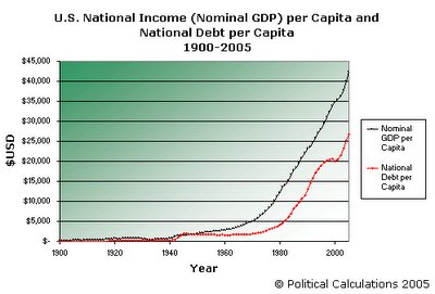 U.S. National Income and National Debt per Capita, 1900-2005