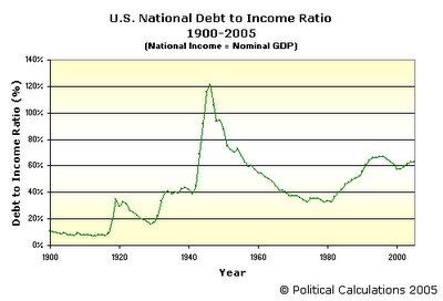 U.S. National Debt to Income Ratio, 1900-2005