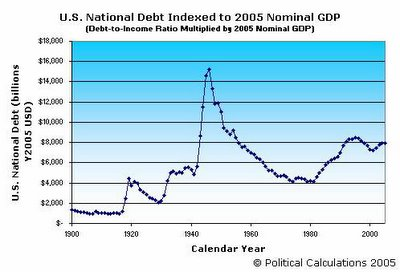 U.S. National Debt Indexed to 2005 GDP