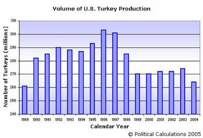 U.S. Turkey Production - Number of Turkeys, 1989-2004