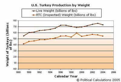 U.S. Turkey Production by Weight, 1989-2004