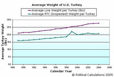 U.S. Turkey Production, Average Turkey Weight, 1989-2004