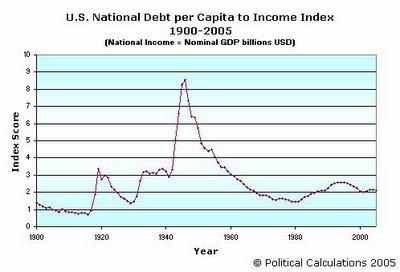US National Debt per Capita to Income Index, 1900-2005