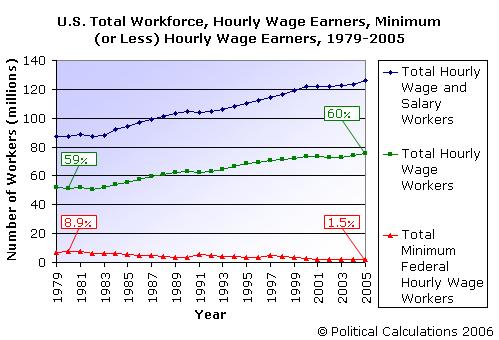 U.S. Workforce profile with Minimum Wage Earners, 1979-2005