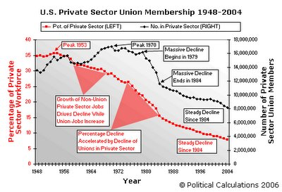 Trends in Private Sector Union Membership, 1948-2004