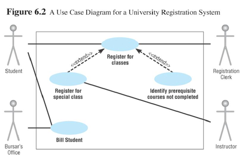 Software engineering a student interacts with the register for classes and billstudent use cases ccuart Choice Image