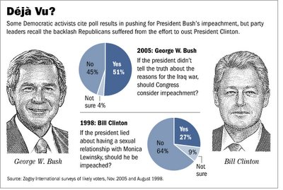 WSJ impeachment graphic