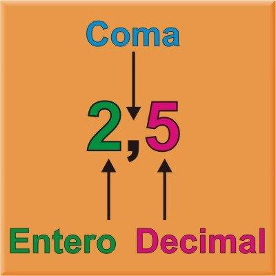 Resultado de imagen de los decimales